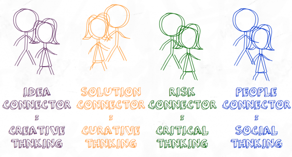 Are You a Curative Thinker or a Creative Thinker?