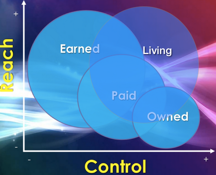 Paid, Earned, Owned, Living Media
